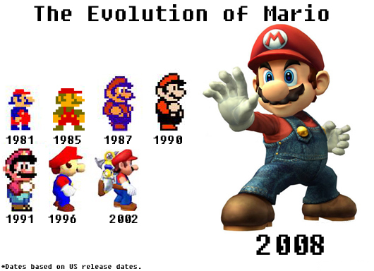the_evolution_of_mario